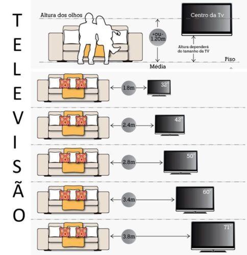 Relação tamanho da tela x distância do sofá.
