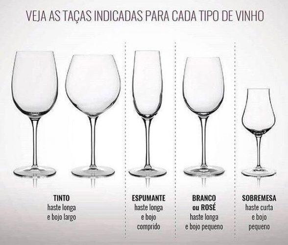 Recebendo com vinho. Copos certos para vinho