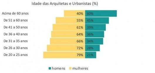 Gráfico com a idade das arquitetas urbanistas