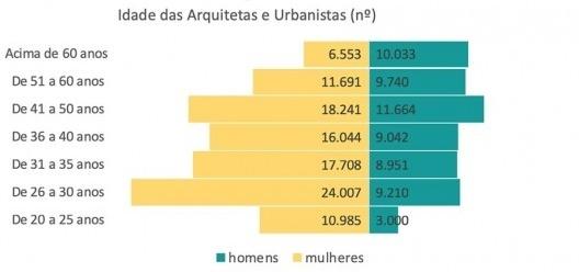 Gráfico com a idade das arquitas e urbanistas