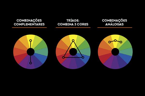 O poder das cores na decoração, combinações complementares no circulo das cores