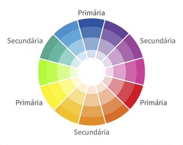 O poder das cores na decoração, circulo das cores