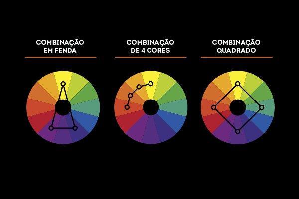 O poder das cores na decoração, combinações complementares nos circulos das cores