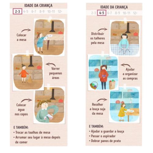 Limpeza com as crianças. infográfico, segundo o método Montessoriano , das tarefas domésticas que seu filho pode ajudar acompanhando a idade da criança. Gráficos via Incrível Club.