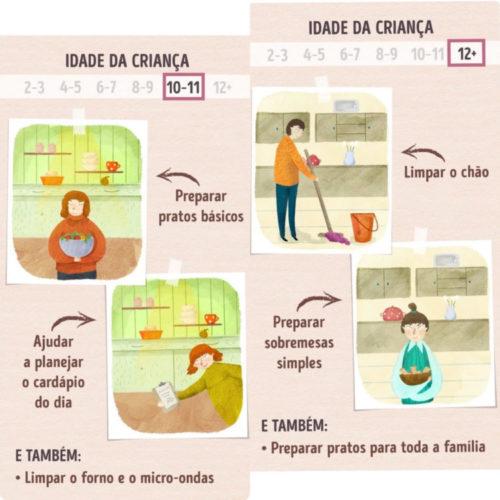 infográfico, segundo o método Montessoriano , das tarefas domésticas que seu filho pode ajudar acompanhando a idade da criança. Gráficos via Incrivel Club.