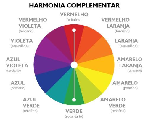 Disco de cores, harmonia complementar